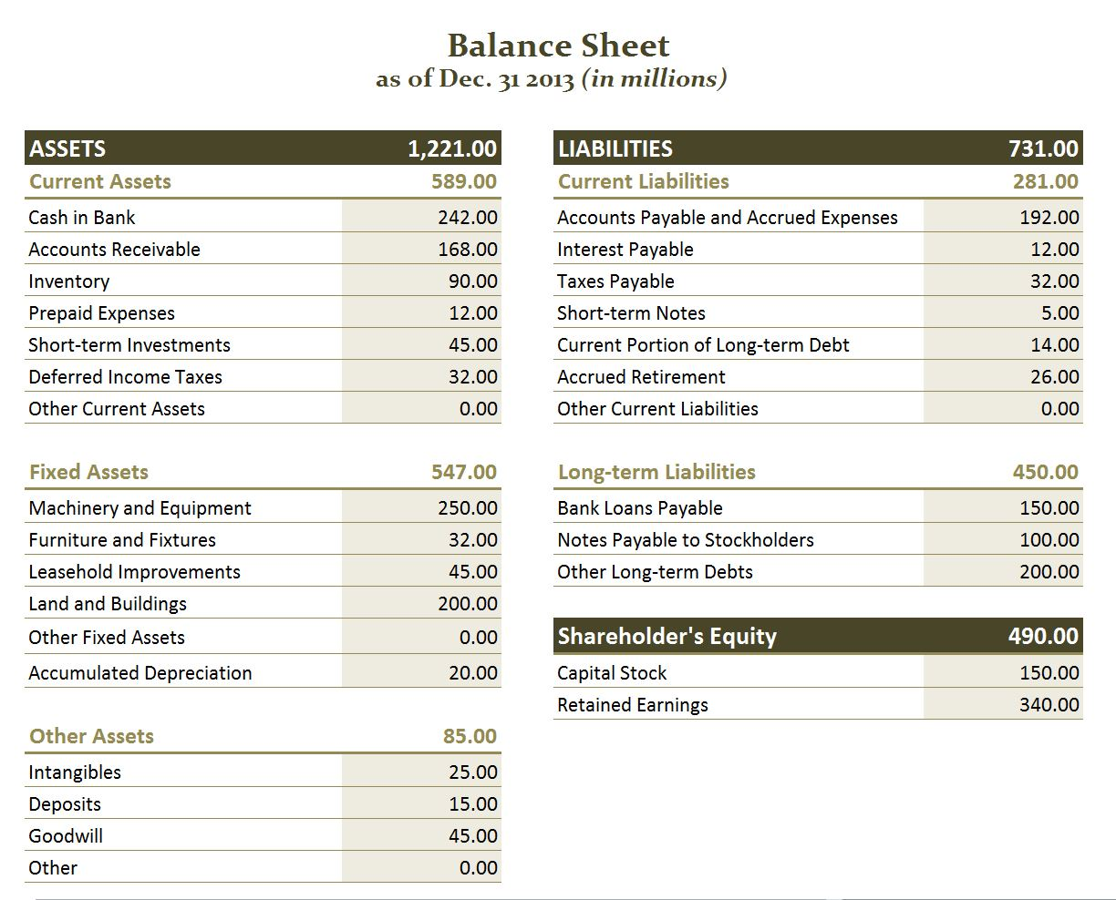 balance sheet and income statement Financial statements like the income statement, balance sheet, and statement of cash flows are a key to successful business learn what goes in them.